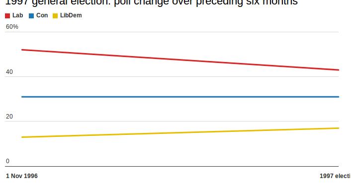 1997 polling