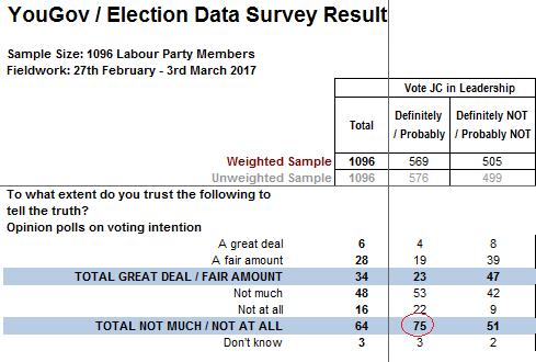 corbynite-trust-polls