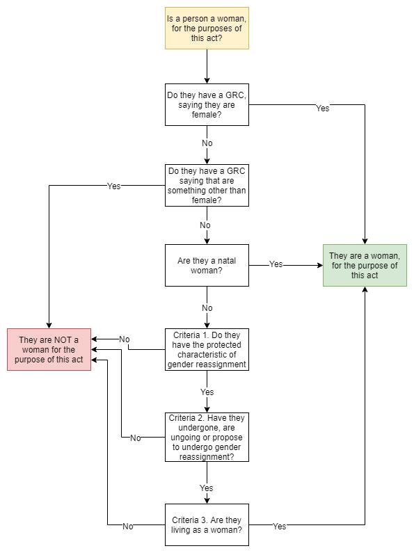 gropb flowchart 2